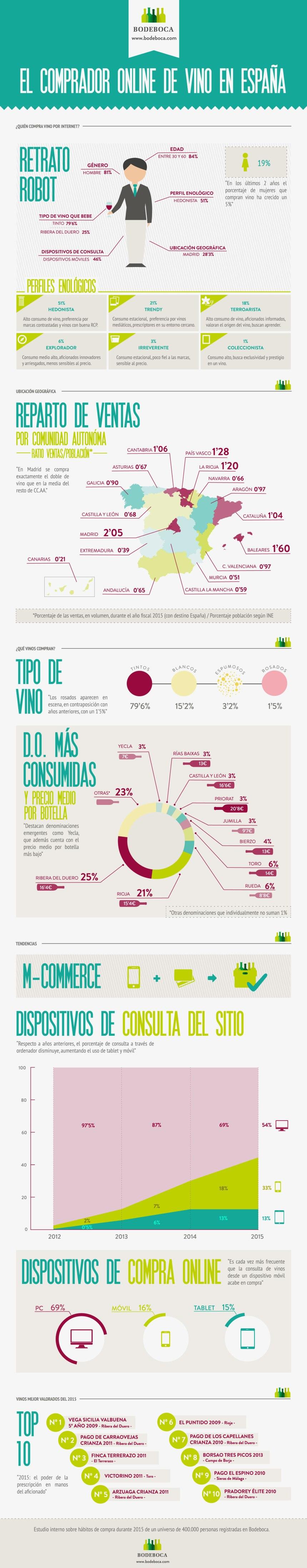 Retrato robot del comprador online de vino en España