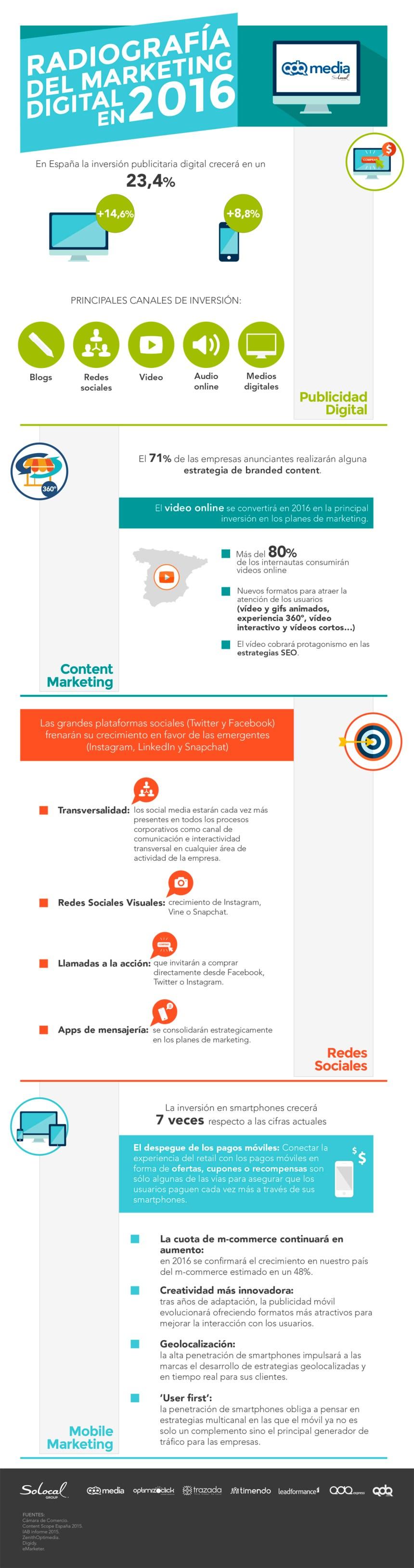 Radiografía del Marketing Digital en España 2016