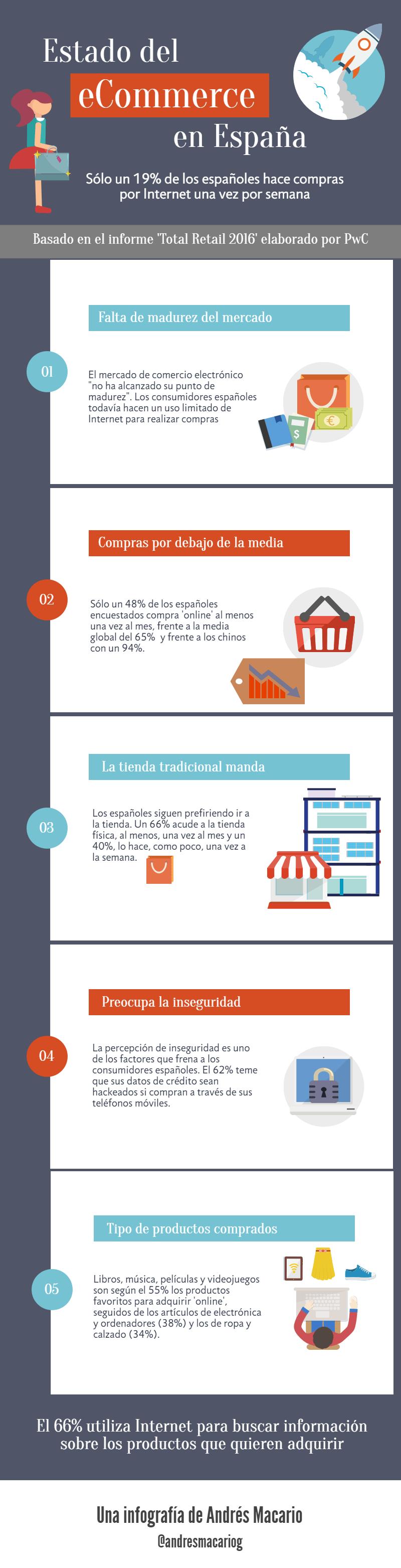 Estado eCommerce en España-Infografia Andres Macario