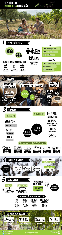 El perfil del enoturista en España