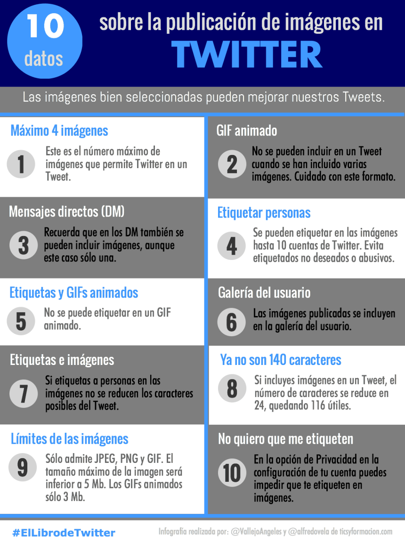 10 datos sobre la publicación de imágenes en Twitter