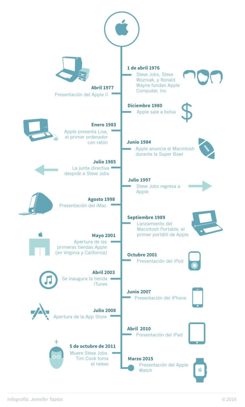 Apple: sus principales Hitos