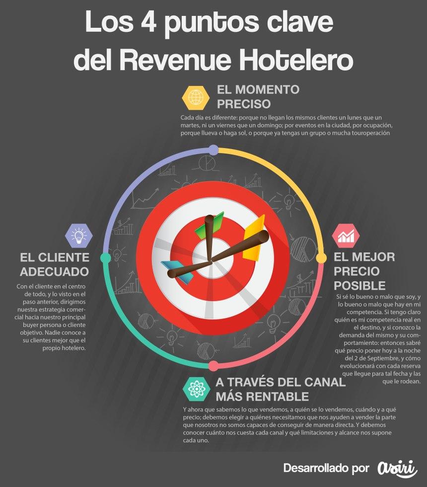 4 puntos clave del Revenue Hotelero
