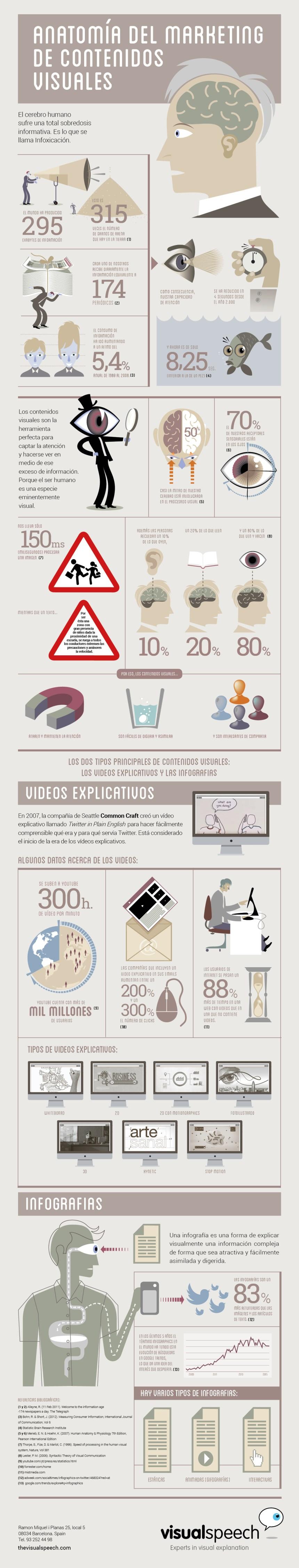 Anatomía del Marketing de Contenidos visuales