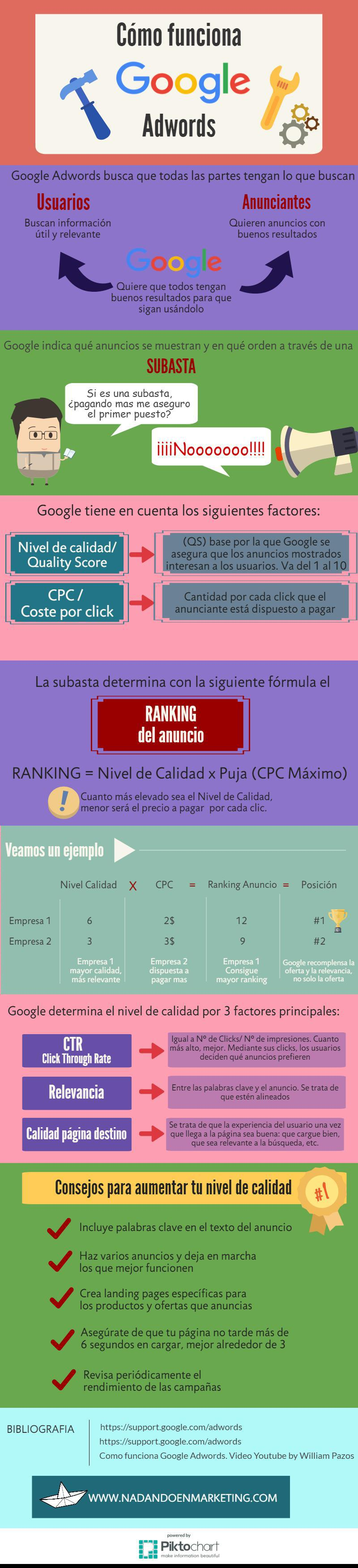 google-adwords-infografia