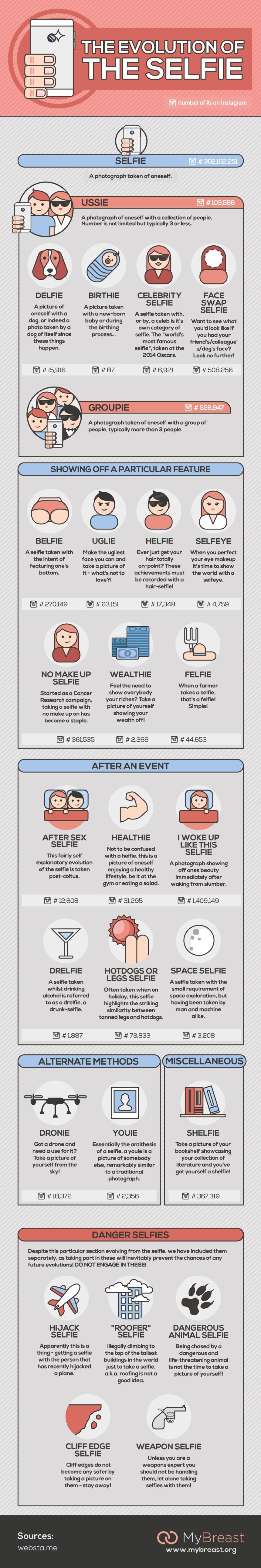 La evolución del Selfie
