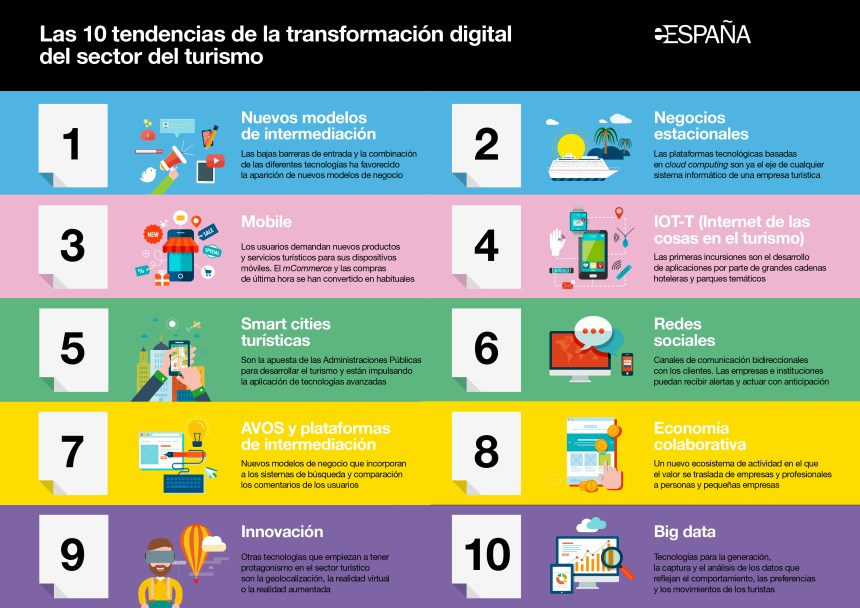 10 tendencias de la Transformación Digital del Sector Turístico