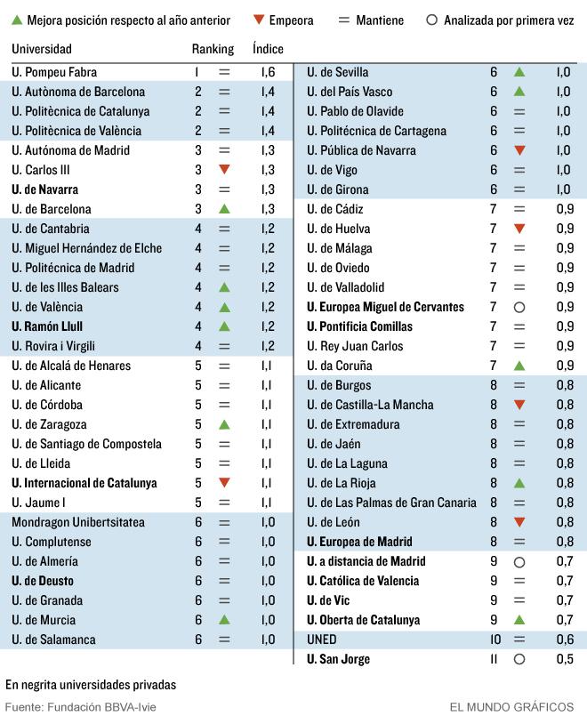 Ranking de Universidades Españolas