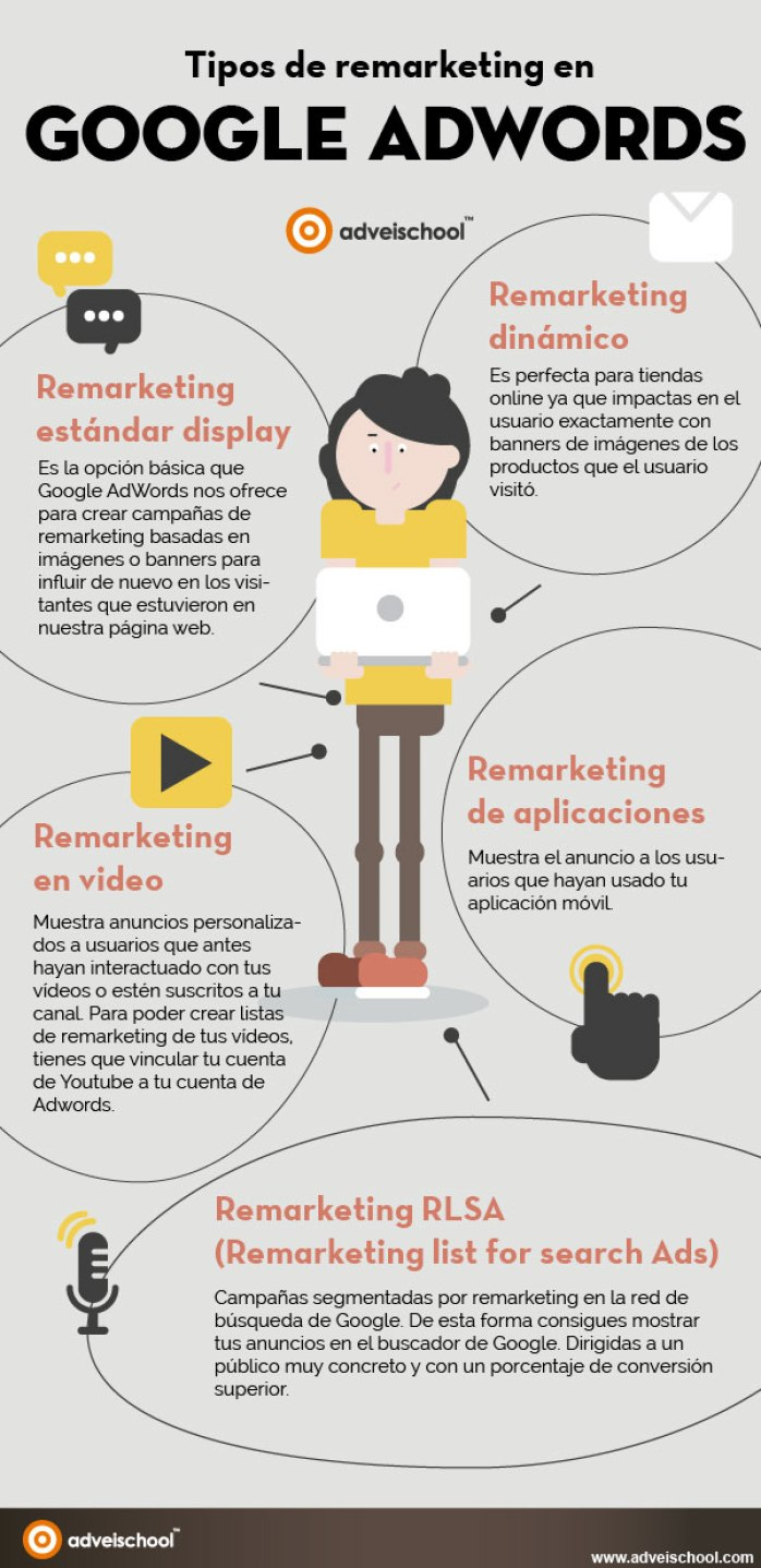 Tipos de remarketing en Google Adwords