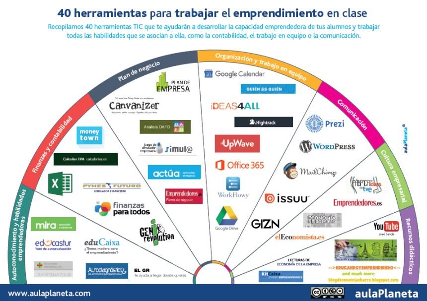 40-herramientas-emprendimiento-aula-infografia