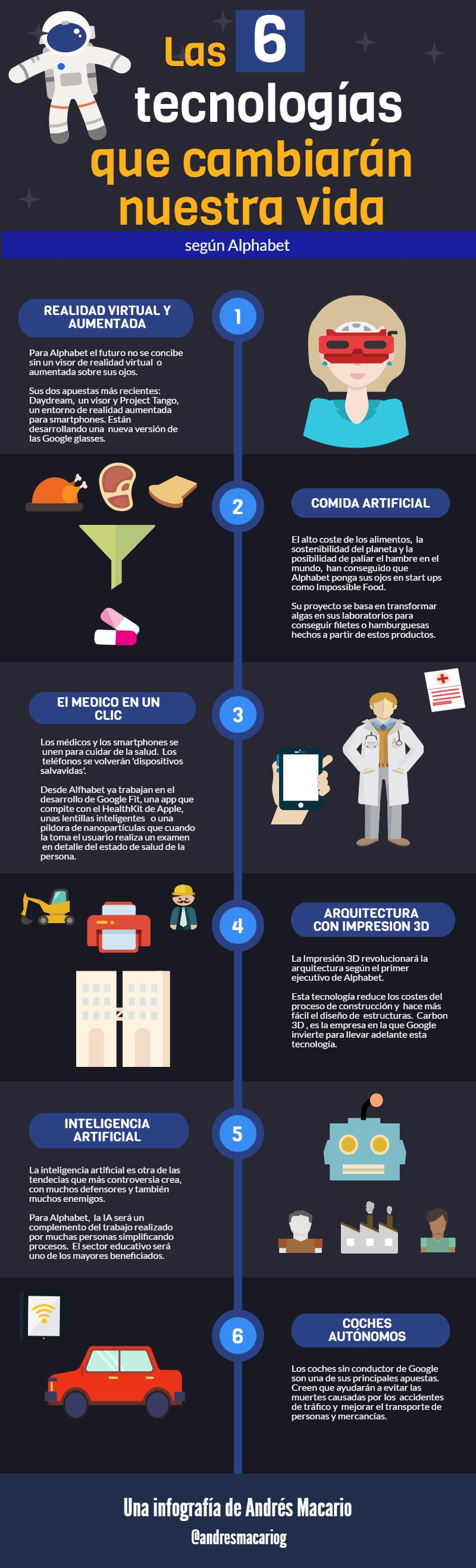 6 tecnologias que cambiaran nuestra vida Infografia Andres Macario