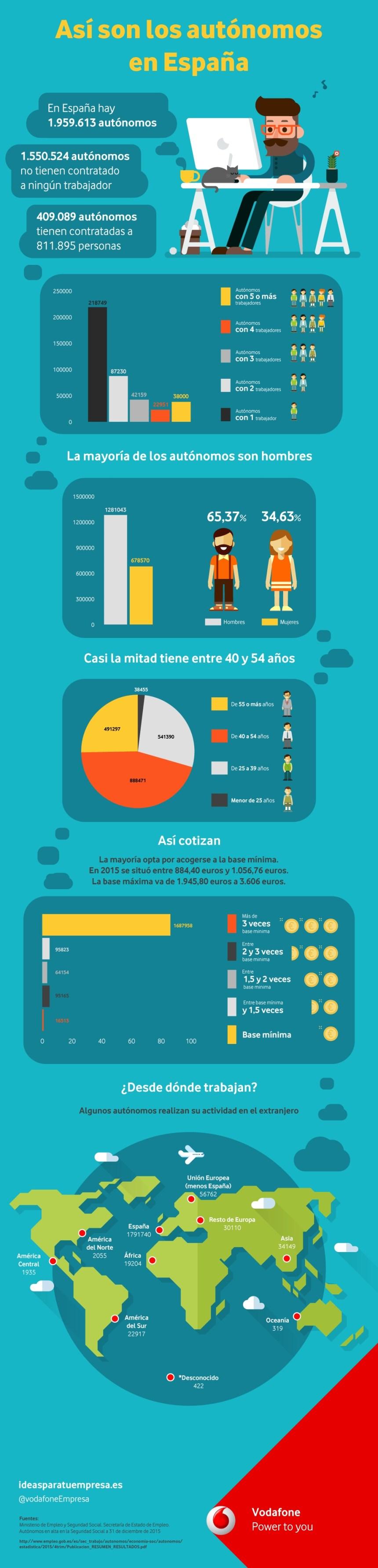 Así son los autónomos en España