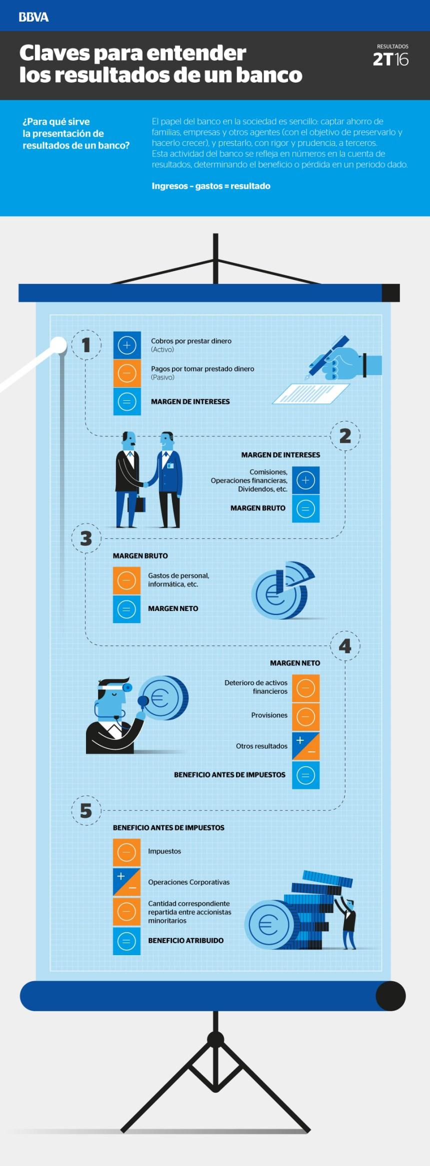 Claves para entender los resultados de un Banco