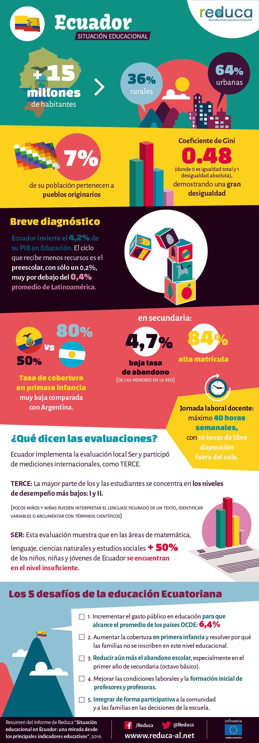 Situación de la Educación en Ecuador