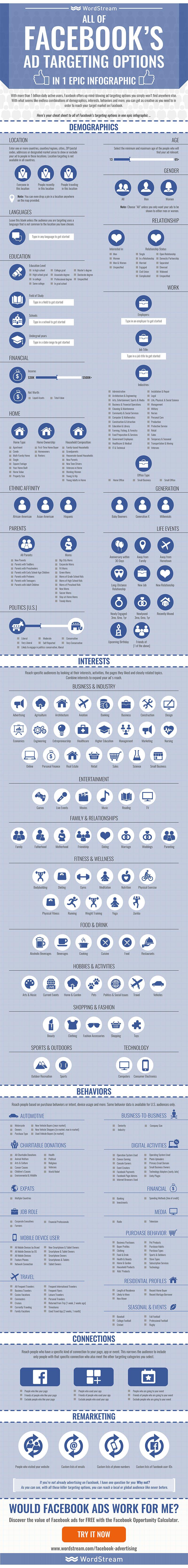 Todos los formatos de publicidad en Facebook