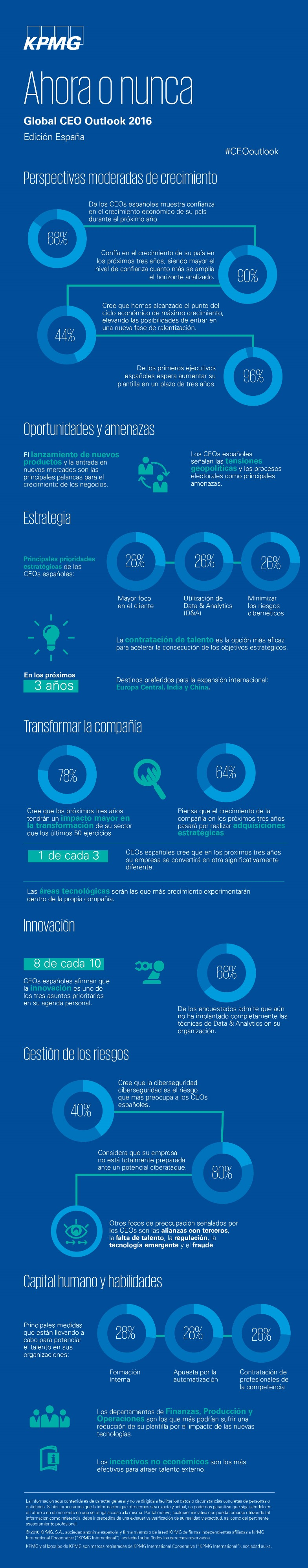 Global-CEO-Outlook-2016-infografia