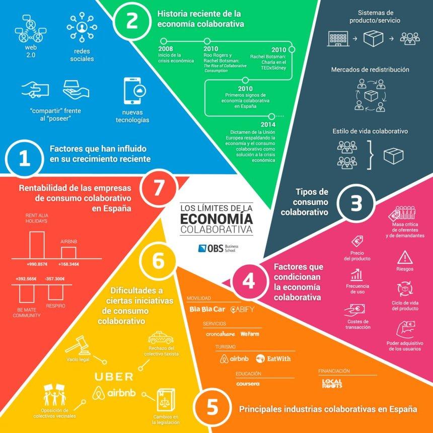 Los límites de la Economía Colaborativa