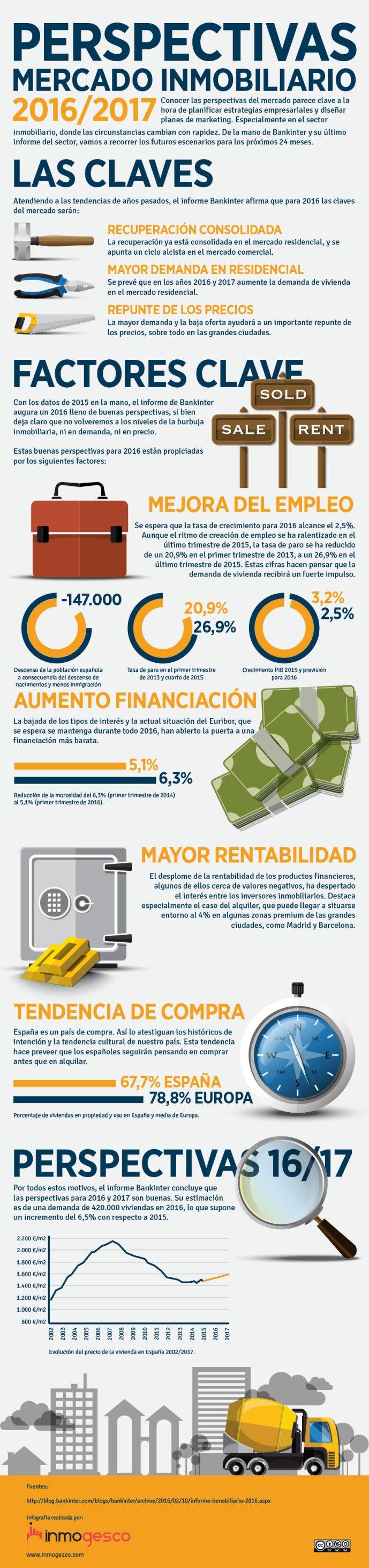 Perspectivas mercado inmobiliario 2016-2017