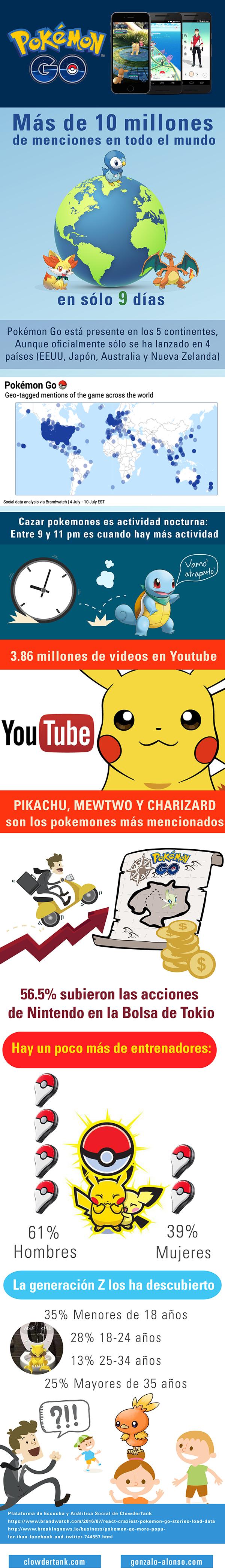 Pokemon Go arrasa en Redes Sociales