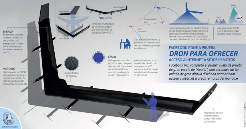 Cómo es el dron gigante de Facebook para ofrecer Internet en lugares remotos