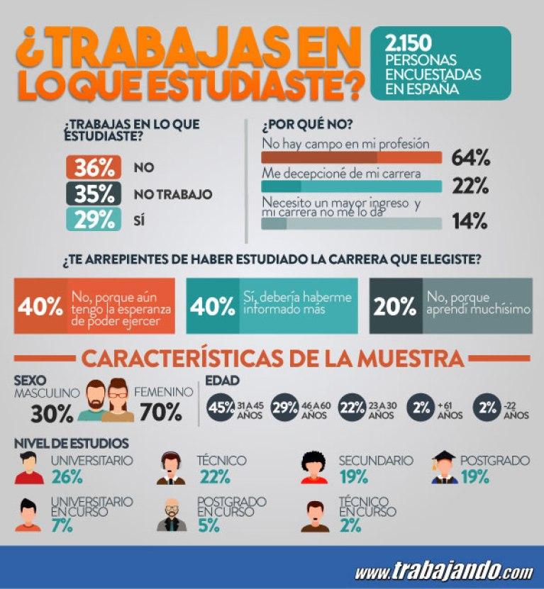 relacion-trabajo-formacion-infografia
