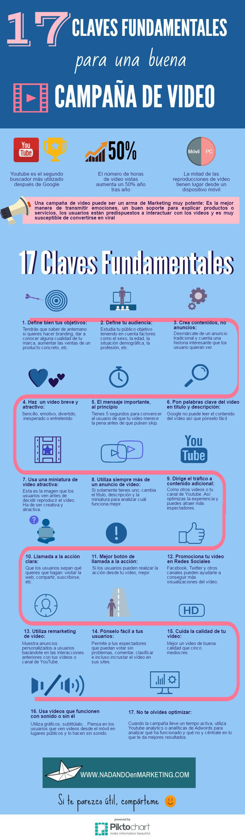 17 Claves fundamentales para una buena campaña de video