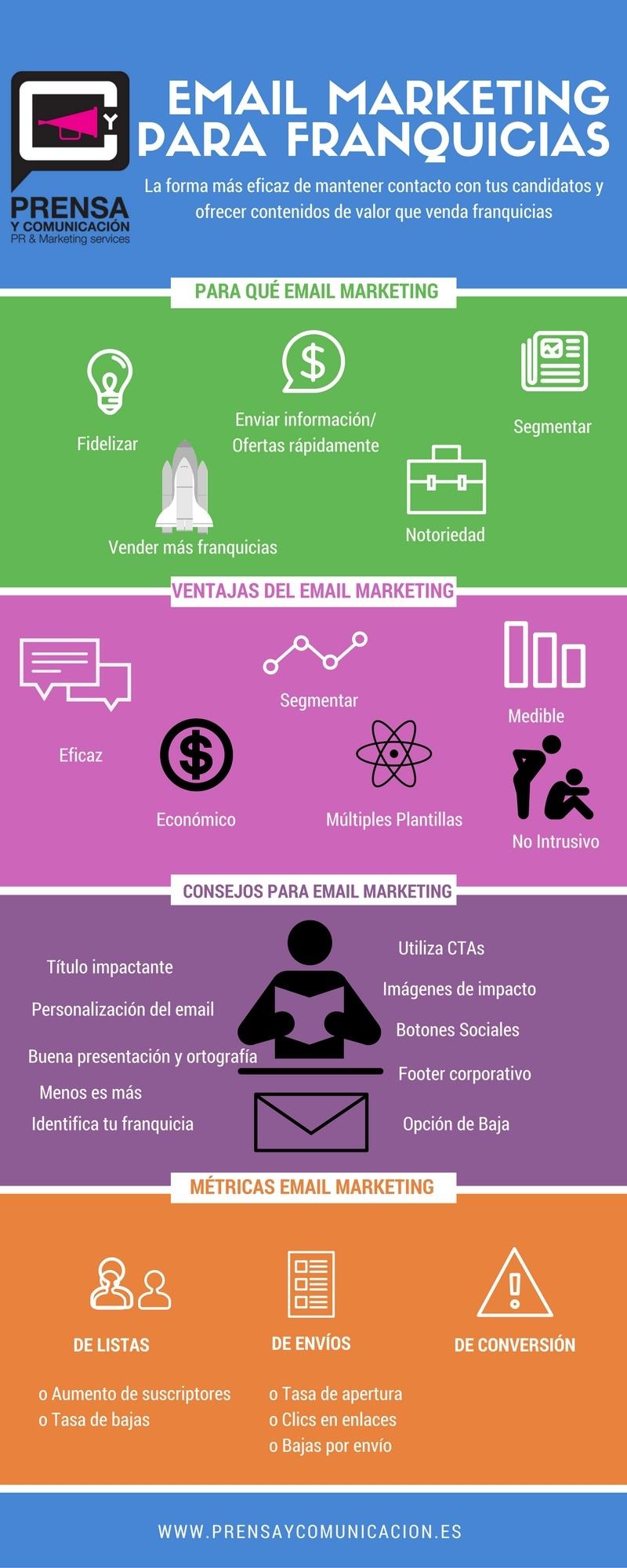 eMail marketing para franquicias