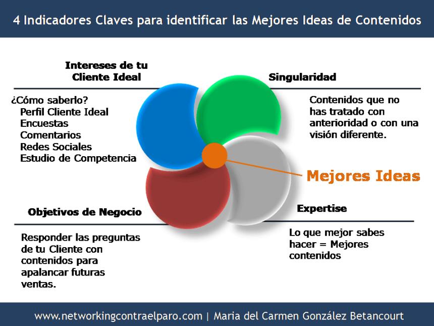 4 Indicadores Claves para identificar las mejores ideas para un Plan de Contenidos