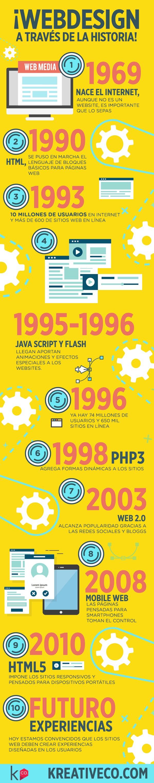 Evolución del Diseño web a lo largo del tiempo