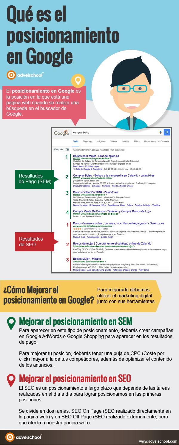 Es infographic infografia En El seo Google Posicionamiento Qué 6wv88