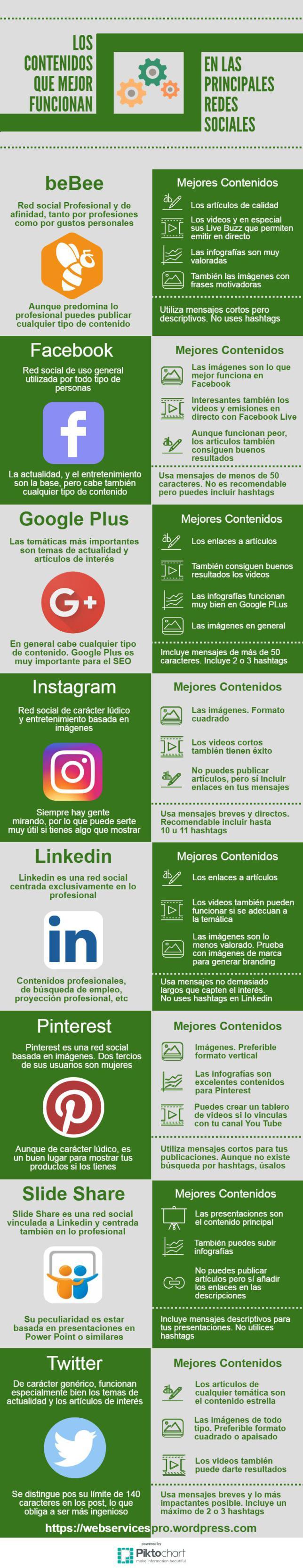 Los contenidos que mejor funcionan en Redes Sociales