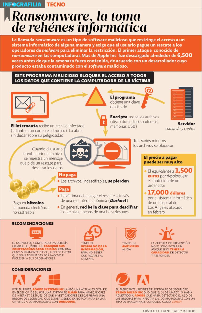 Ransomware: la toma de rehenes informática