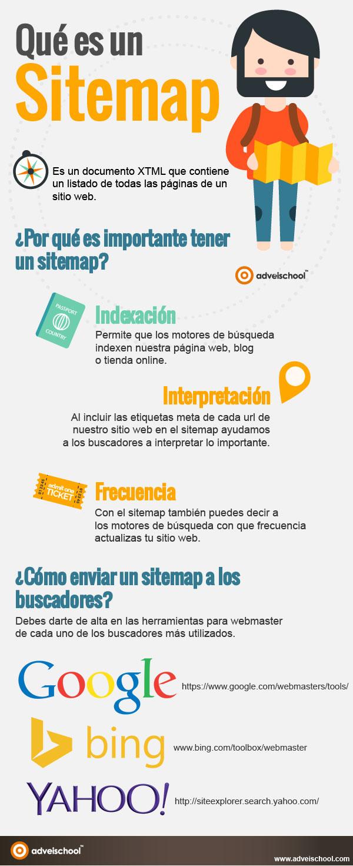 Qué es un Sitemap