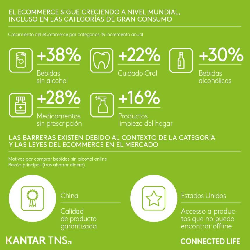Algunas previsiones de crecimiento del Comercio Electrónico
