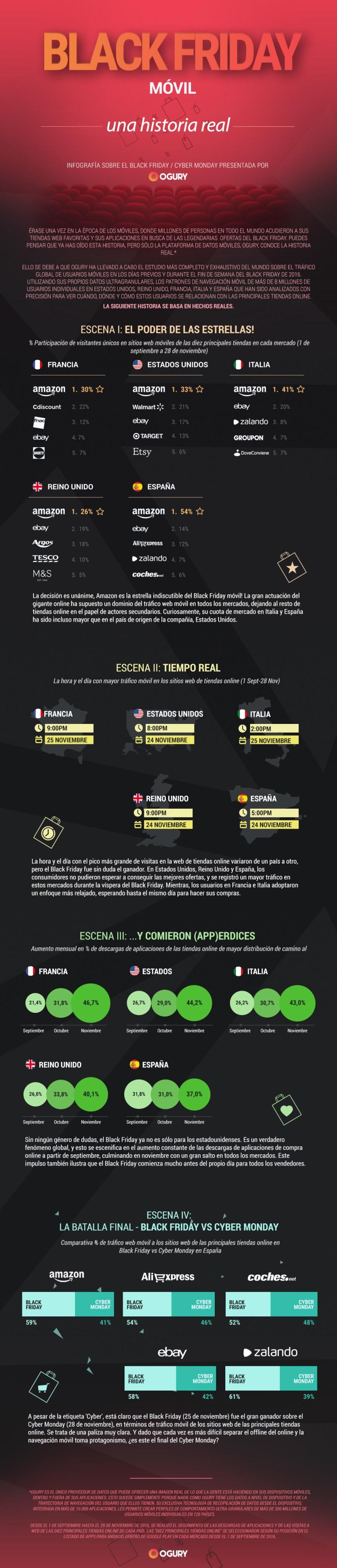 Resultados del Black Friday en España