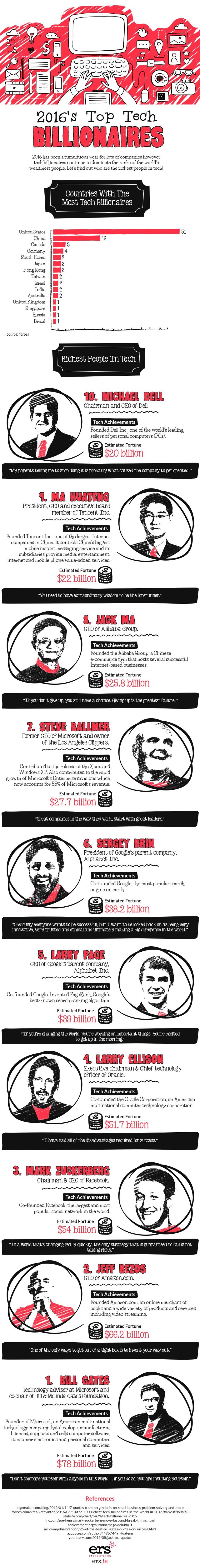 Top 10 más ricos del sector tecnológico