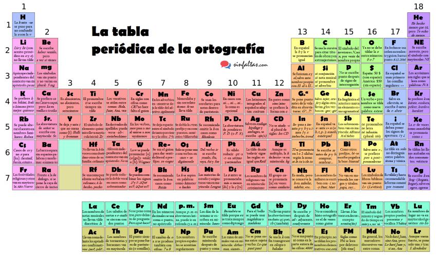 Tabla periódica de la ortografía en idioma español