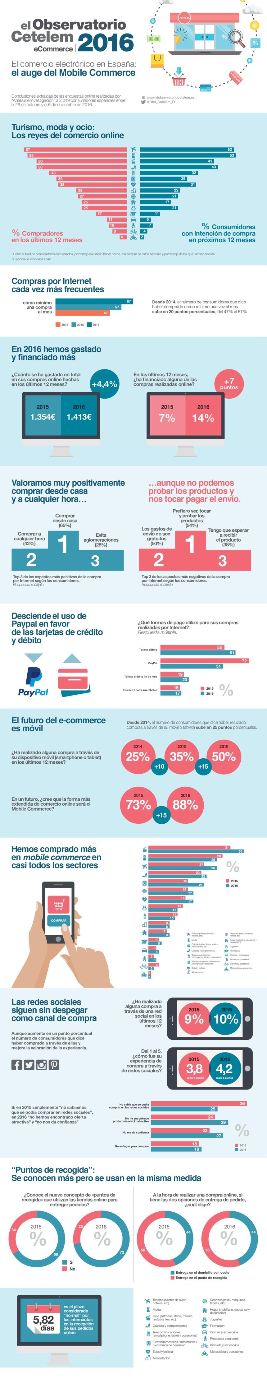 El auge del mobile commerce en España