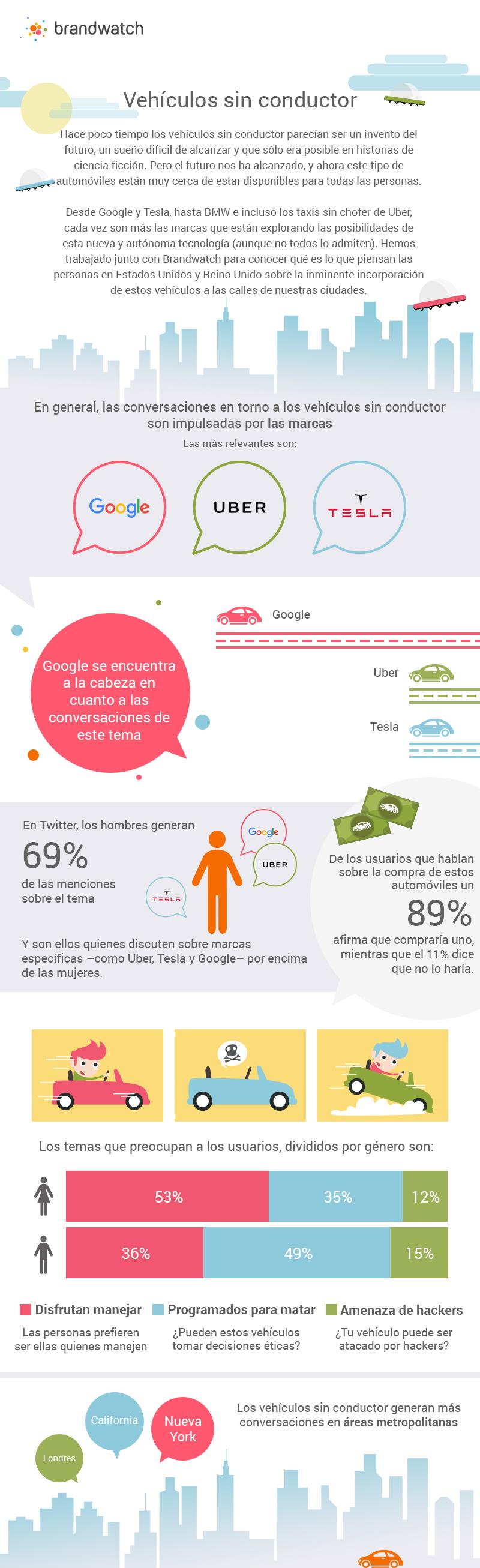 Qué dicen las redes sociales de los vehículos sin conductor