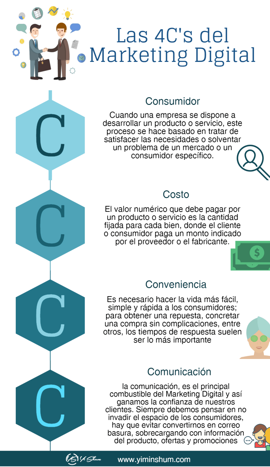 Las 4 C's del Marketing Digital