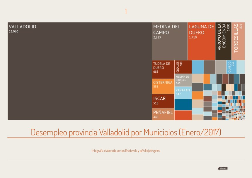 Desempleo provincia Valladolid por Municipios (Enero/2017)