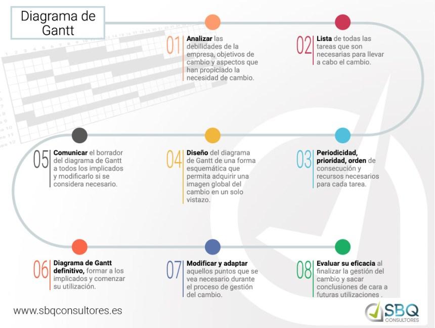 Pasos básicos para utilizar el Diagrama de Gantt para gestión de cambio