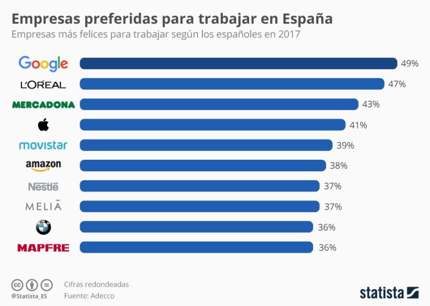 Top 10 empresas más felices para trabajar según los españoles