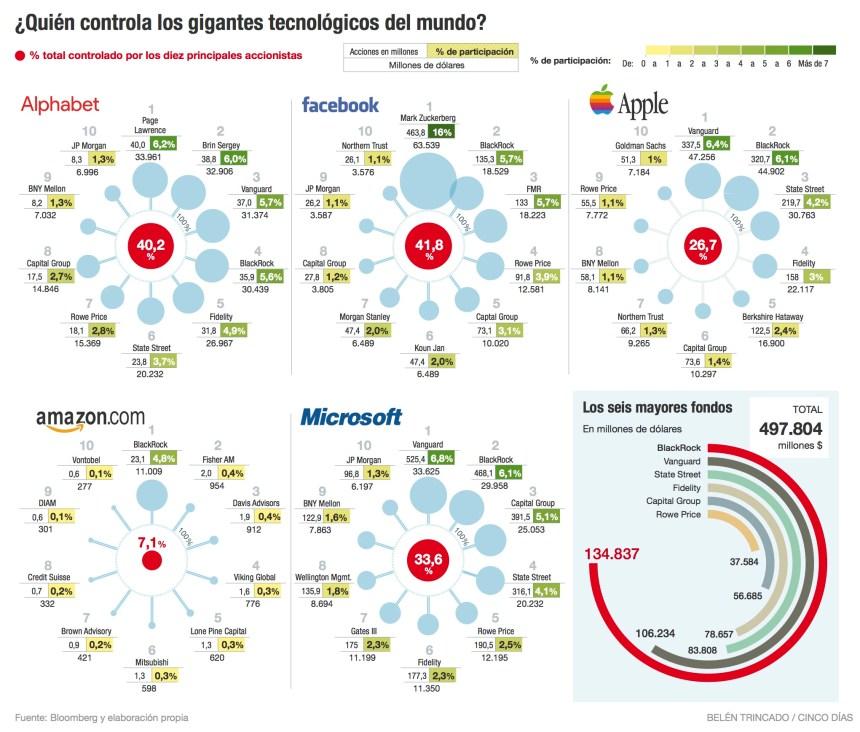 ¿Quién controla los gigantes tecnológicos del Mundo?