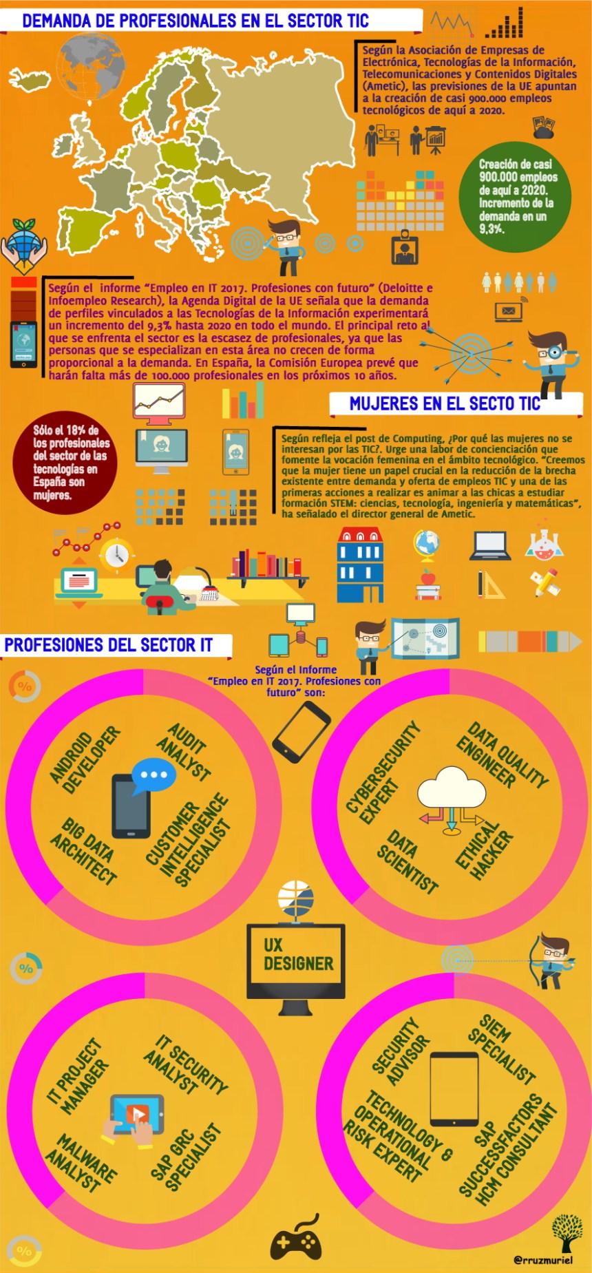 Demanda de profesionales del sector TIC