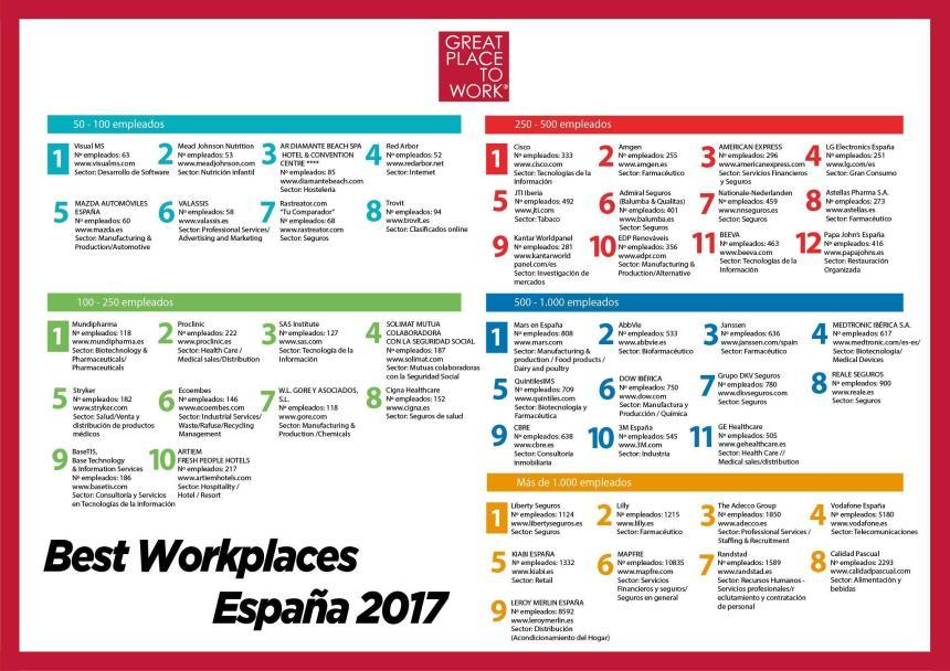 Las mejores empresas para trabajar en España