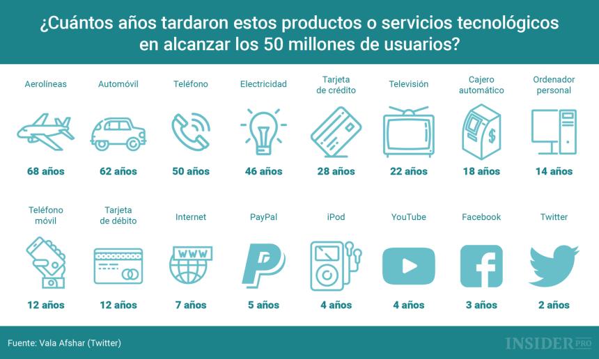 Cuánto tardaron estos productos/servicios en llegar a 50 millones de usuarios