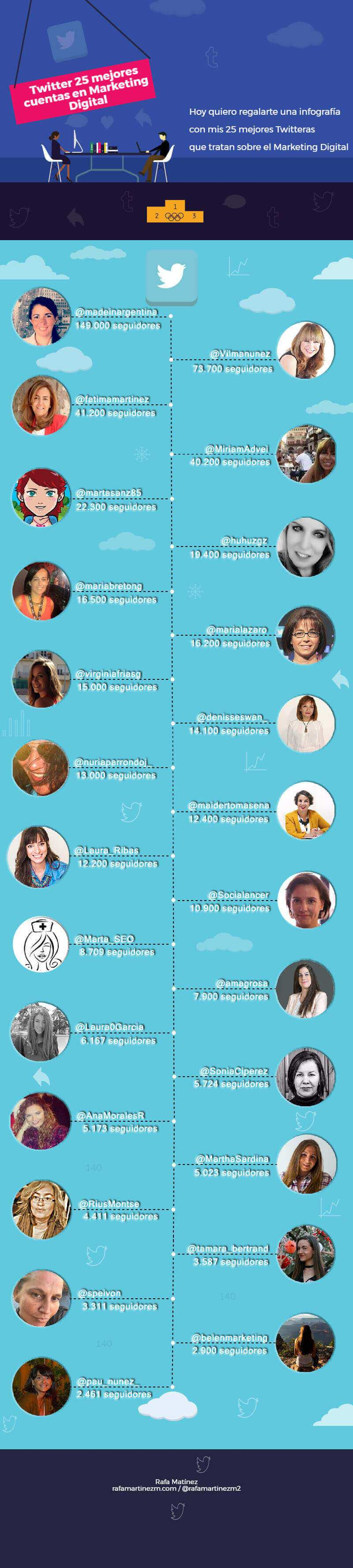 25 mejores twitteras de Marketing Digital