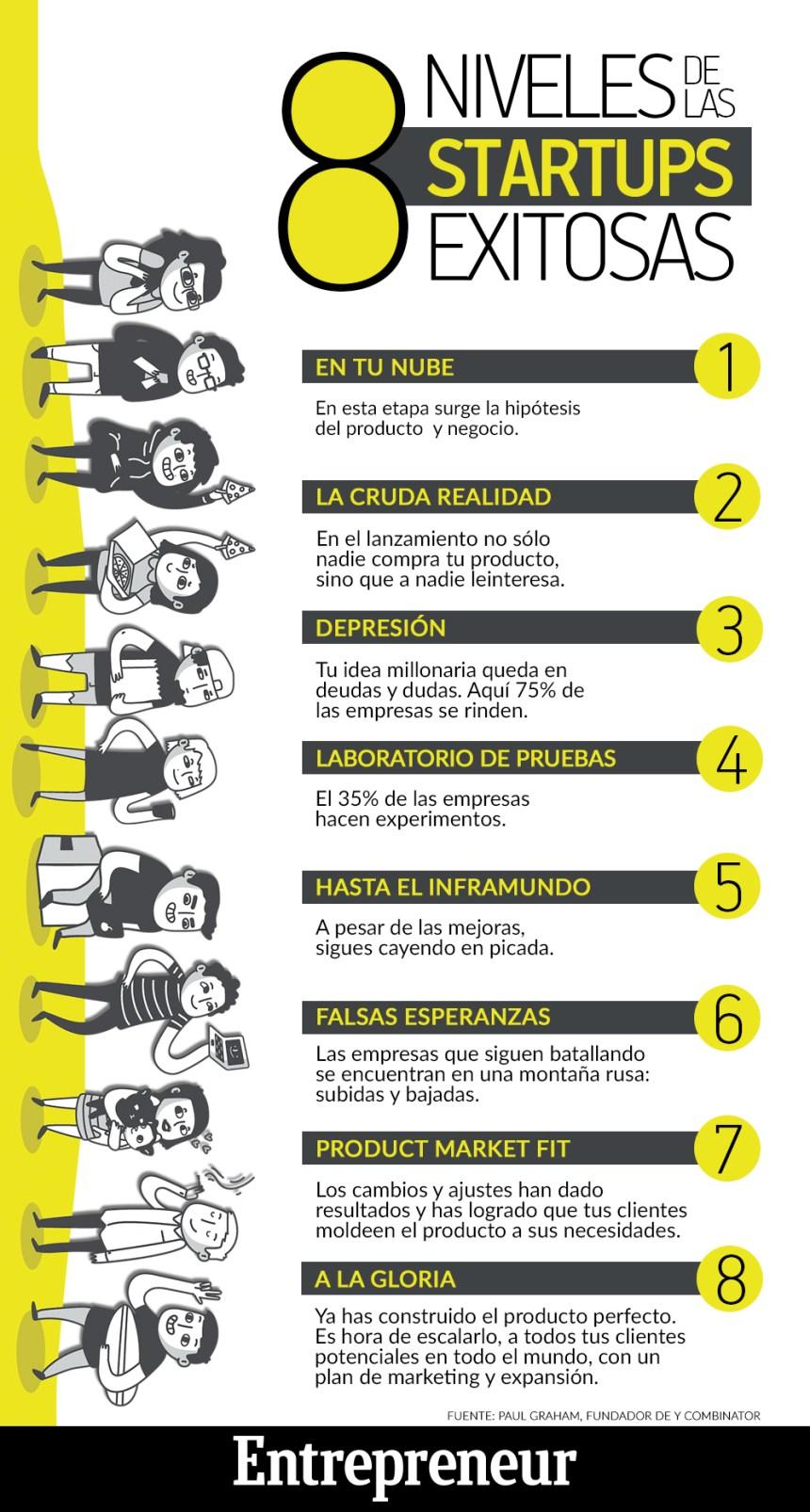 8 niveles de startups de éxito