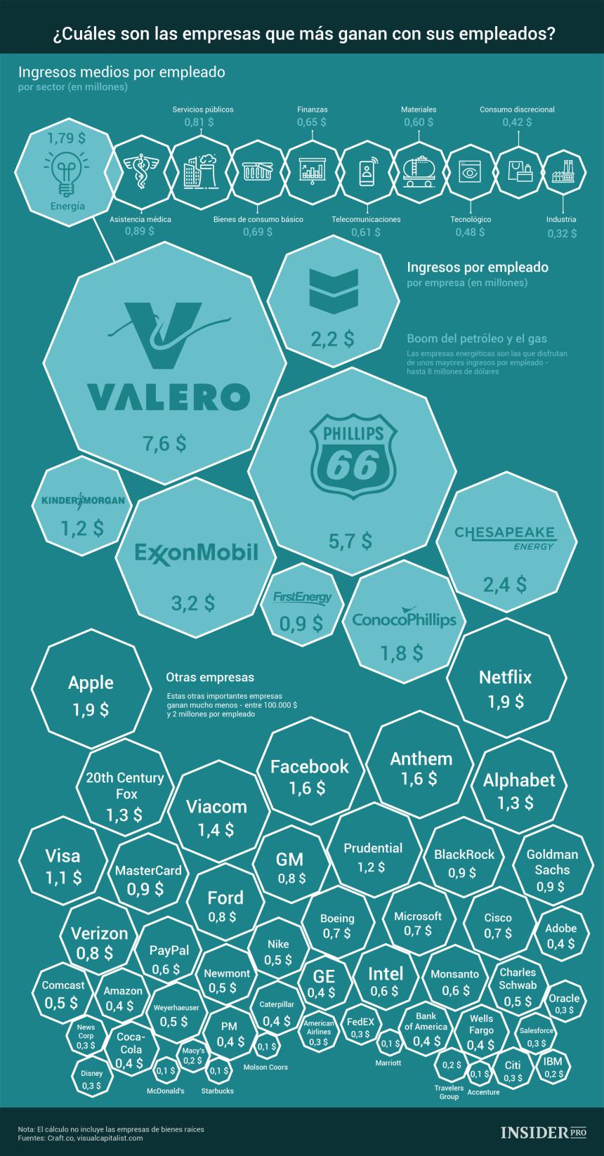 Las empresas que más ingresan por empleado